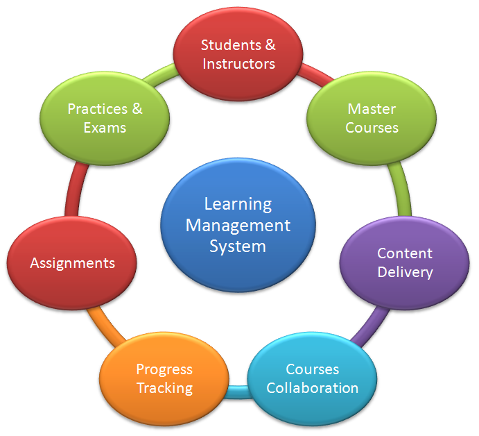 24/17/learning-management-system.png