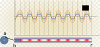 Theory of sonics
