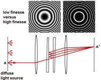 Fabry–Perot interferometer