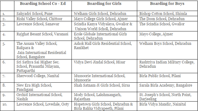 2015 Best Indian boarding Schools